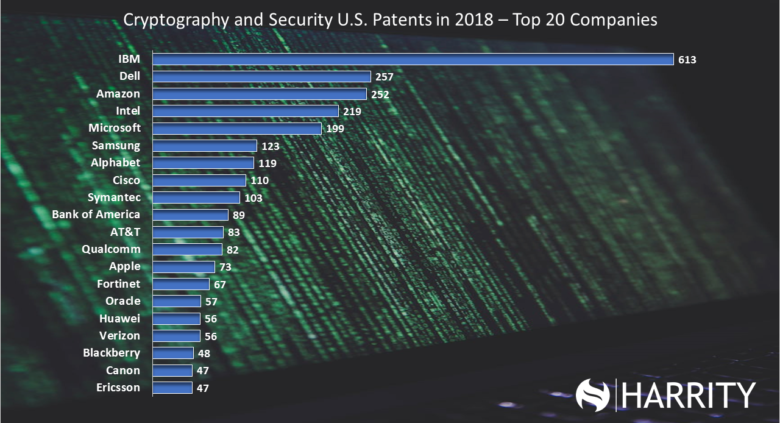 Harrity Patent 300 Cryptography and Security