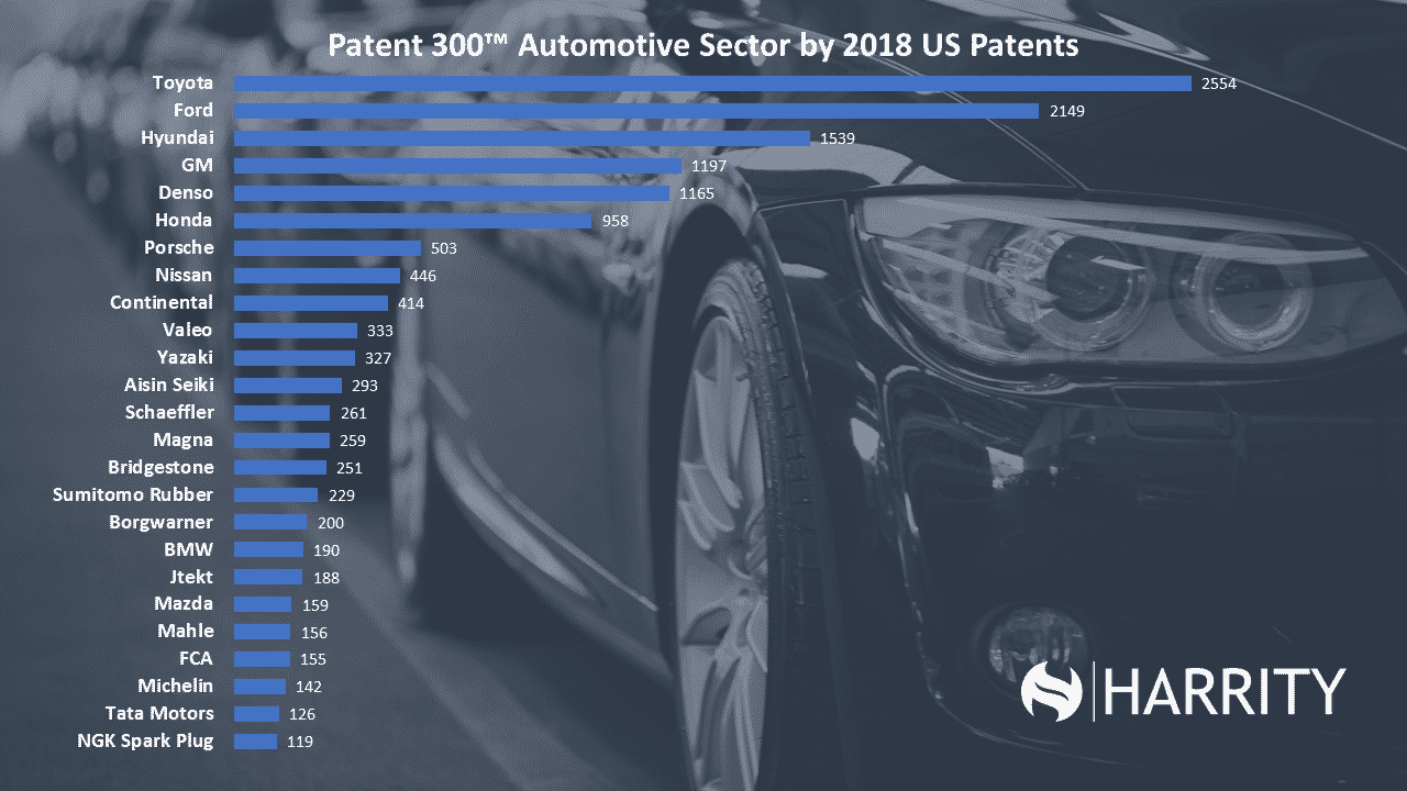 Patent 300™ Automotive Sector by 2018 US Patents
