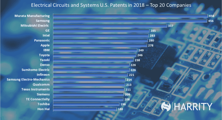 Top 20 Electrical Circuits and Systems Companies patent 300 2019