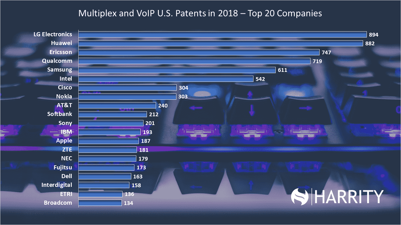Multiplex and VoIP - Top 20