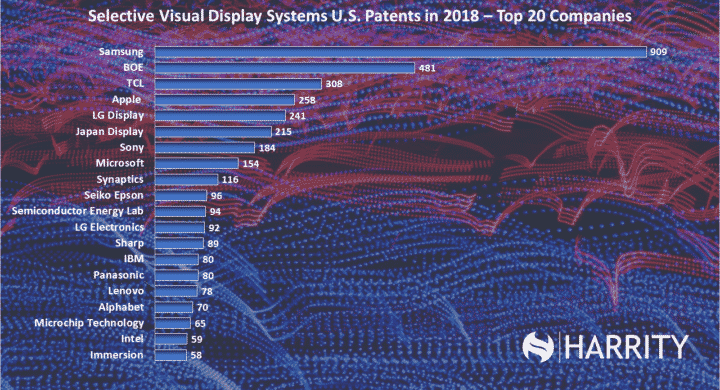 2019 Top Patent Owners | Harrity Patent 300 Report