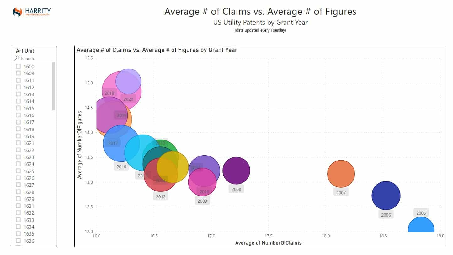 Average Claims and Figures